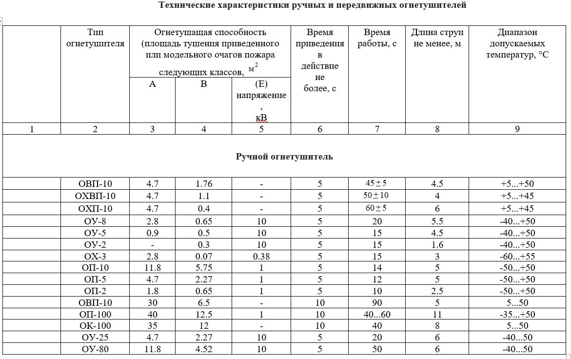 Технические характеристики ручных и передвижных огнетушителей