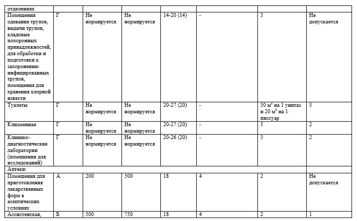 Предельные значения содержания общего количества микроорганизмов в 1 м3 с учетом температуры и кратности воздухообмена (класс чистоты)