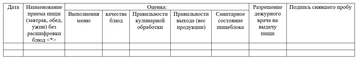 Журнал контроля за качеством готовой пищи (бракеражный) (форма 6-лп)