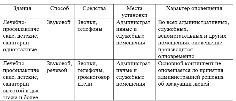 Рекомендуемые типы систем оповещения людей о пожаре