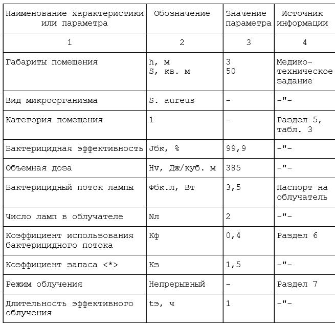 Типовые примеры расчета ультрафиолетовой бактерицидной установки