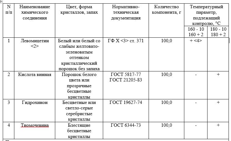 Химические тесты для контроля температурных параметров режимов работы воздушных стерилизаторов