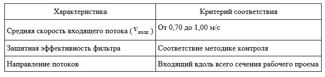 Эксплуатационные характеристики БМБ I класса