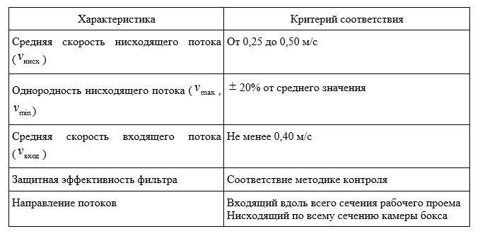 Эксплуатационные характеристики БМБ II класса