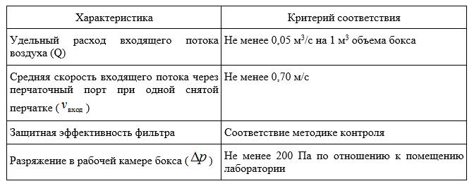 Эксплуатационные характеристики БМБ III класса