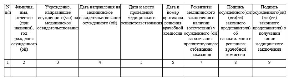 Форма журнала регистрации мед. освидетельствований осужденных, ходатайствующих об освобождении от отбывания наказания в связи с болезнью