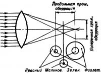 Хроматическая аберрация
