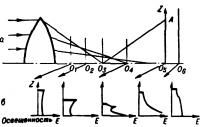Сферическая аберрация простой линзы
