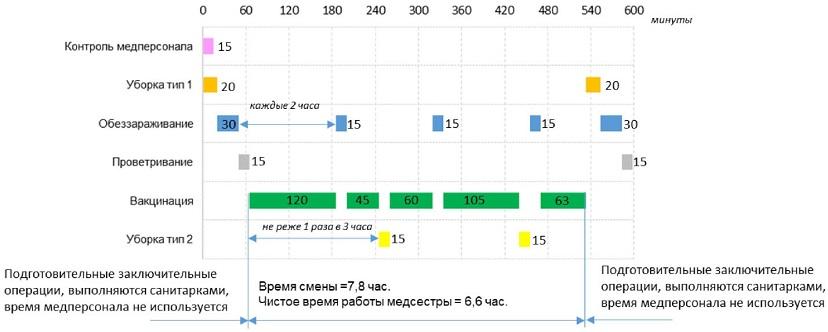порядок организации рабочего дня при типовой продолжительности смены при использовании бактерицидного облучателя открытого типа