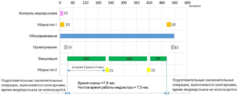 порядок организации рабочего дня при типовой продолжительности смены при использовании бактерицидного облучателя закрытого типа