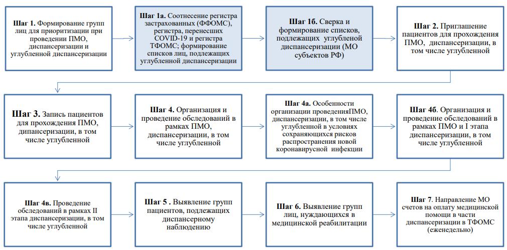 Основные шаги при проведении углубленной диспансеризации