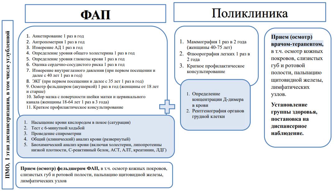 Организация ПМО, диспансеризации, в том числе углубленной, на ФАПе (типовая маршрутизация)