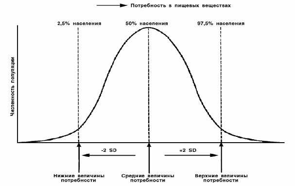 Распределение ИП в пищевых веществах у населения