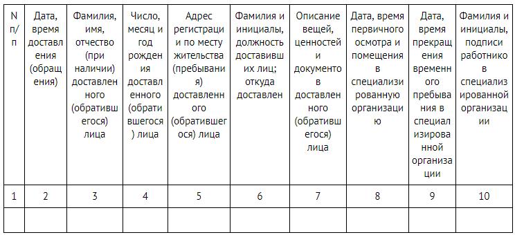 Журнал регистрации лиц, доставленных в вытрезвитель